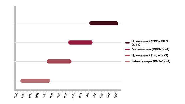 С гаджетами проводят больше всего времени именно представители iGen. У них чаще возникает синдром дефицита внимания. В среднем они способны сосредотачиваться на восемь секунд, тогда как их предшественники-миллениалы — на 12. В США с 2011 года отмечают увеличение числа подростковых депрессий и самоубийств. Согласно опросам, нынешние подростки чаще чувствуют одиночество, чем их сверстники предыдущих поколений. После появления iPhone в 2007 году этот показатель вырос на 32 процента.